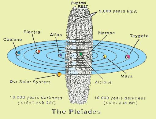 Photon Belt Pleiades